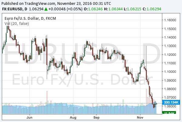 2016-11-23-eurusd-chart