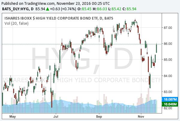 2016-11-23-ishares-high-yield-corporate-bond-etf-nysearca-hyg-chart