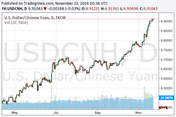 2016-11-23-usdcnh-chart