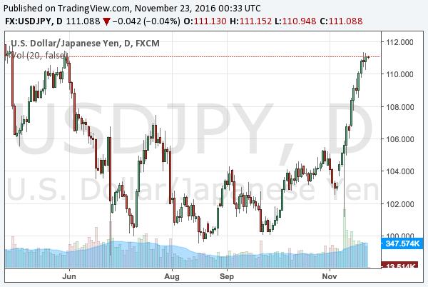 2016-11-23-usdjpy-chart
