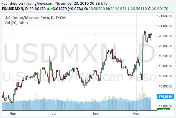 2016-11-23-usdmxn-chart