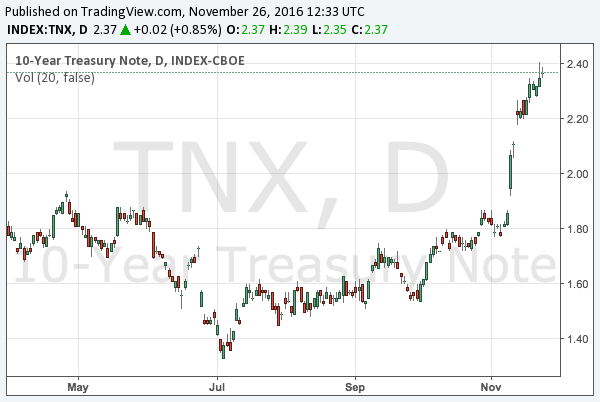2016-11-26-10-year-treasury-note-yield-chart