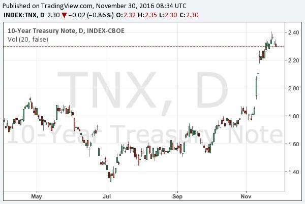 2016-11-30-10-year-treasury-note-yield-chart