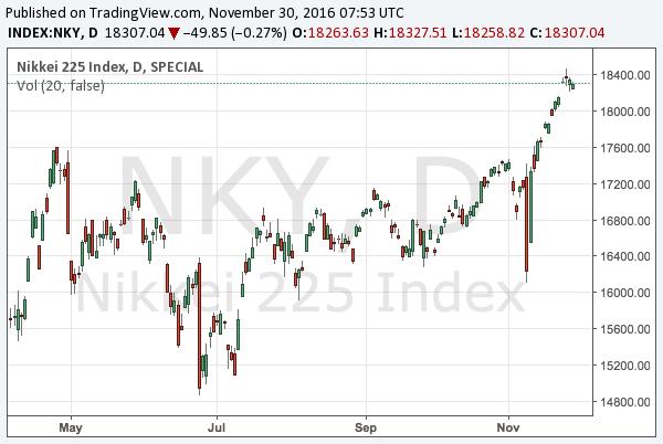 2016-11-30-nikkei-225-chart