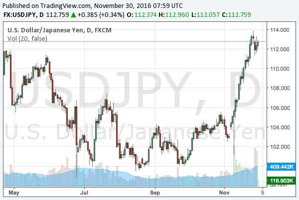2016-11-30-usdjpy-chart