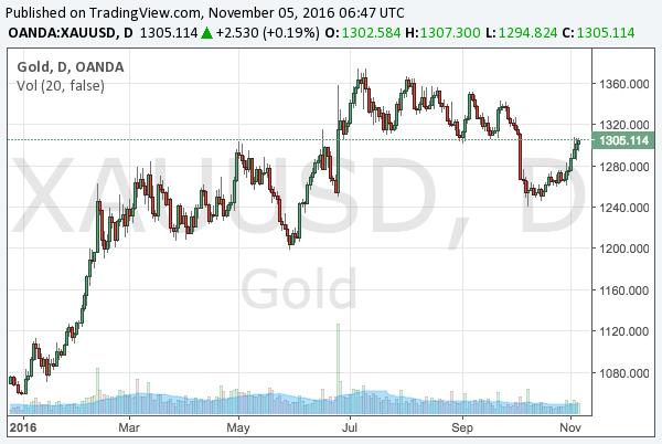 2016-11-5-gold-chart
