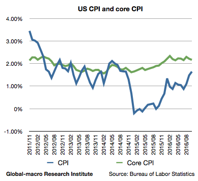 2016-oct-us-inflation-rates-cpi-and-core-cpi