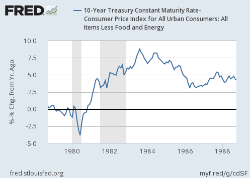 1980s-us-real-long-term-interest-rate-chart