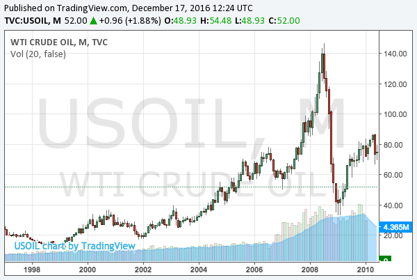2000-2010-wti-crude-oil-chart