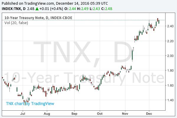2016-12-14-10-year-treasury-note-yield-chart
