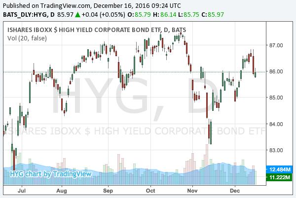 2016-12-16-ishares-iboxx-high-yield-corporate-bond-etf-nysearca-hyg-chart