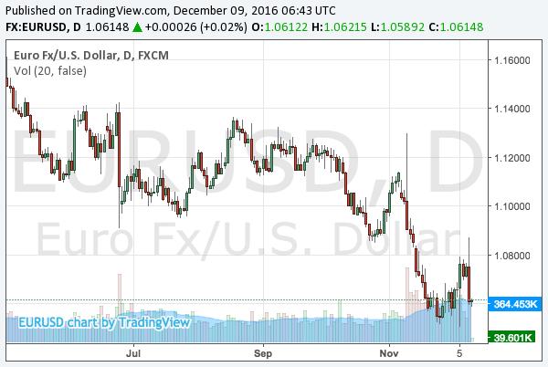 2016-12-9-eurusd-chart