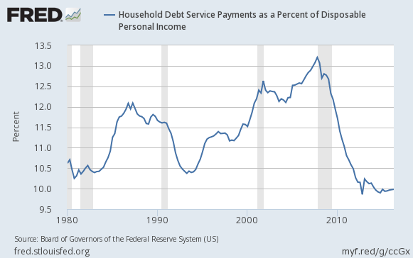 2016-us-household-debt-service-payments-to-disposable-personal-income-long-term-chart