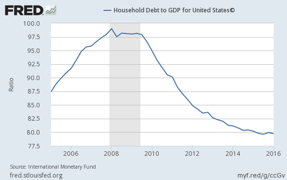 2016-us-household-debt-to-gdp-chart