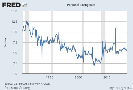 2016-us-personal-saving-rate-long-term-chart