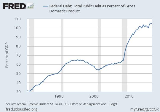 2016-us-public-debt-to-gdp-long-term-chart