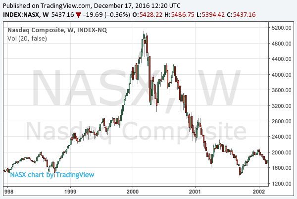 dot-com-bubble-nasdaq-chart