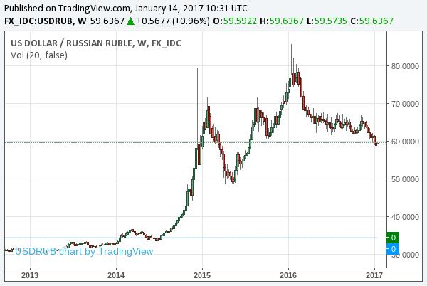 2017-1-14-usdrub-long-term-chart