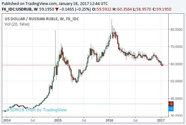 2017-1-18-usdrub-long-term-chart