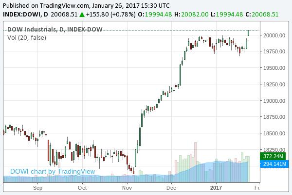 2017-1-26-dow-jones-industrial-average-chart