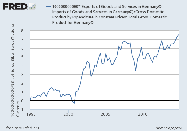 germanys-net-exports-to-gdp-after-joining-euro