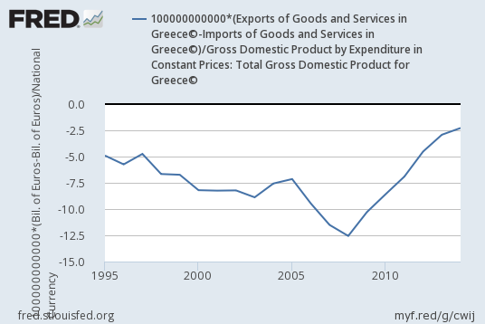 greeces-net-exports-to-gdp-after-joining-euro