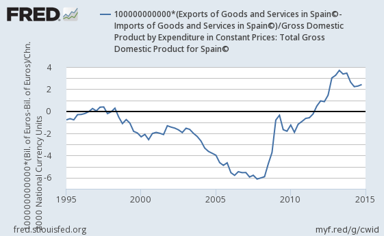spains-net-exports-to-gdp-after-joining-euro