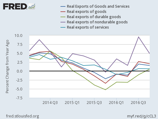 2016-4Q-us-real-exports-of-goods-and-services