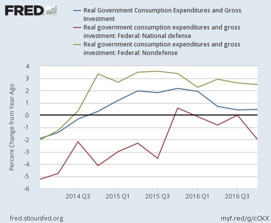 2016-4Q-us-real-government-consumption-expenditures-and-gross-investment