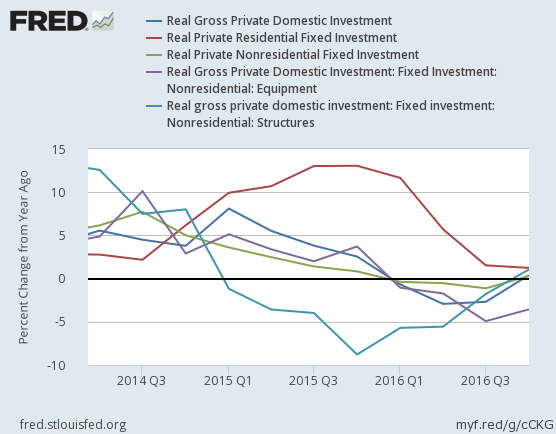 2016-4Q-us-real-gross-private-domestic-investment