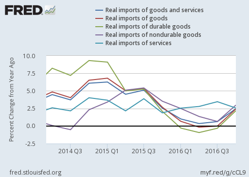2016-4Q-us-real-imports-of-goods-and-services