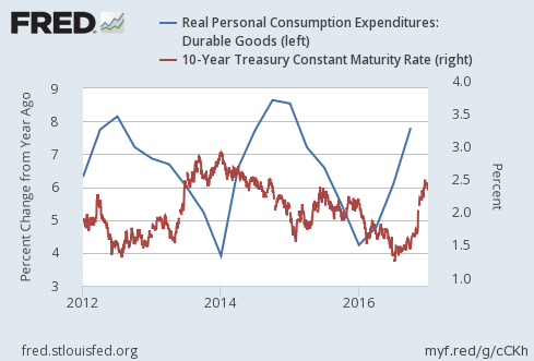 2016-4Q-us-real-personal-consumption-durable-goods-and-long-term-interest-rates