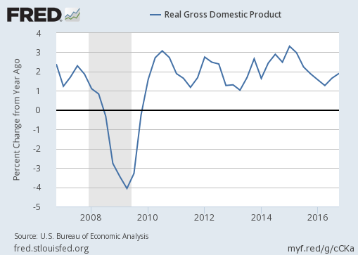 2016-4q-us-real-gross-domestic-product