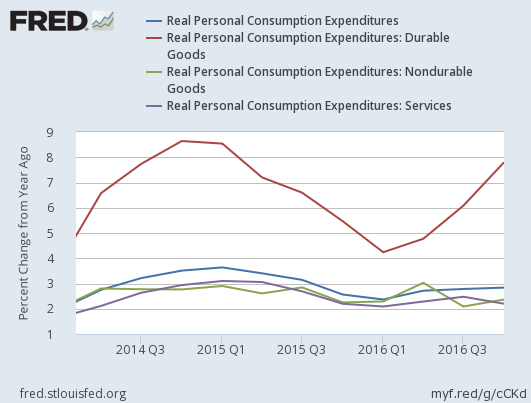 2016-4q-us-real-personal-consumption-expenditures