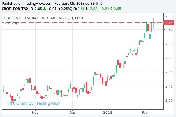 世界同時株安はまだ下落の余地がある | グローバルマクロ ...