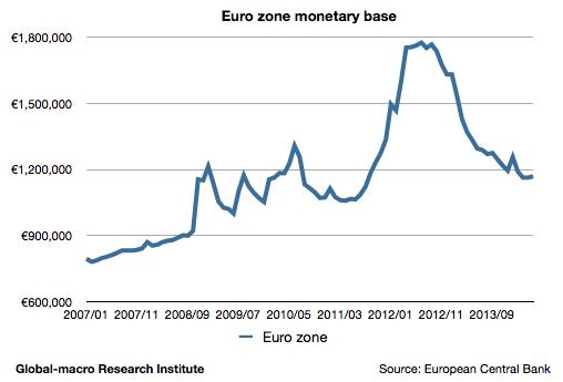 euro-zone-monetary-base