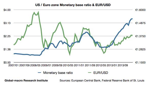 euro-zone-us-monetary-base-ratio