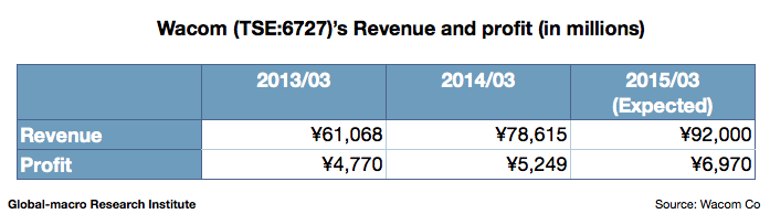 wacom-revenue-and-profit