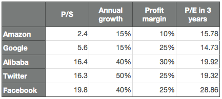 growth-stocks-future-pe-ratios