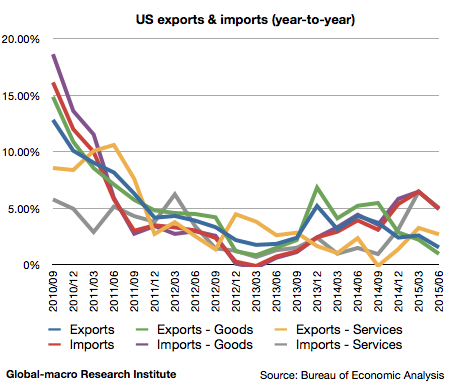 2015-2q-us-exports-and-imports