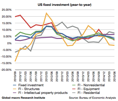 2015-2q-us-fixed-investment