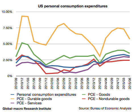 2015-2q-us-personal-consumption-expenditures
