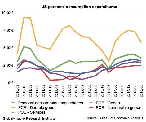 2015-2q-us-personal-consumption-expenditures