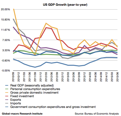 2015-2q-us-real-gdp-growth