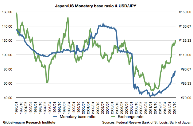 2015-jun-japan-us-monetary-base-ratio-and-usd-jpy