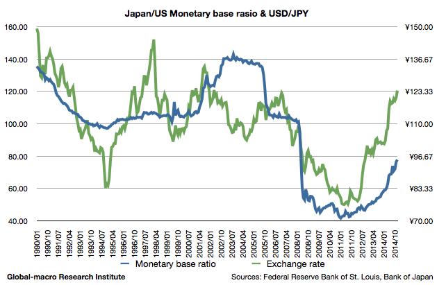 2015-jun-japan-us-monetary-base-ratio-and-usd-jpy