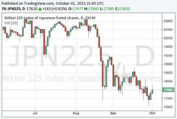 2015-10-1-nikkei-225-chart