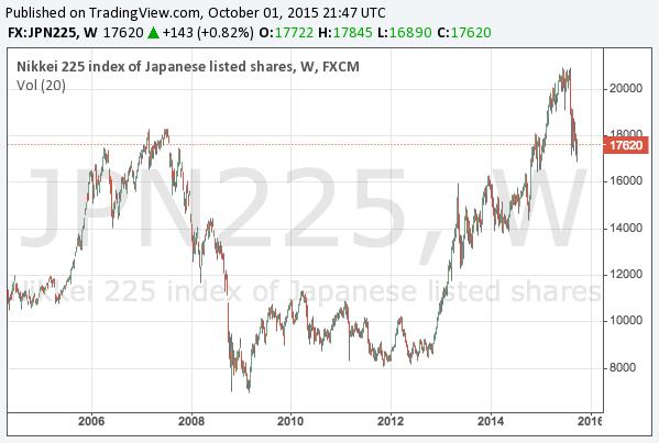 2015-10-1-nikkei-225-long-term-chart