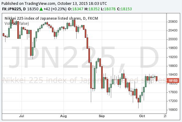 2015-10-13-nikkei-225-chart