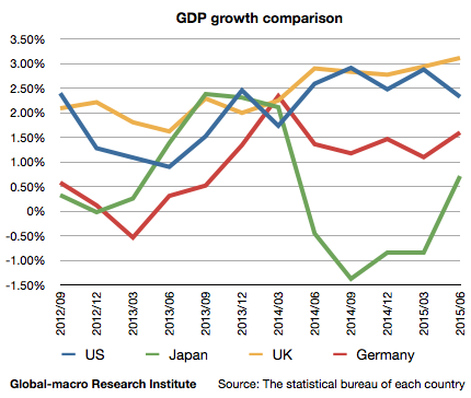 2015-gdp-growth-comparison